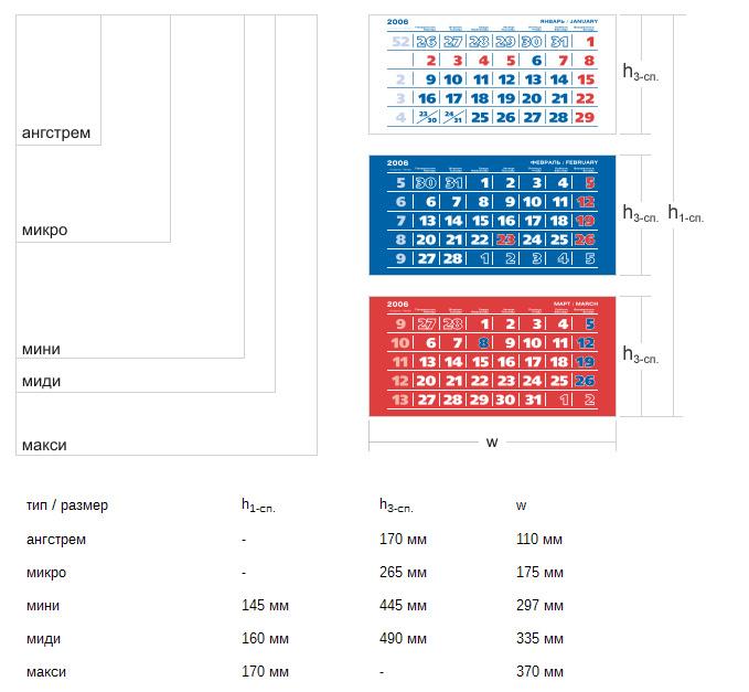 Размеры календарных блоков для классических квартальных календарей ТРИО